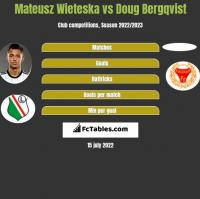 Mateusz Wieteska vs Doug Bergqvist h2h player stats
