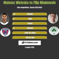 Mateusz Wieteska vs Filip Mladenovic h2h player stats