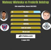 Mateusz Wieteska vs Frederik Helstrup h2h player stats