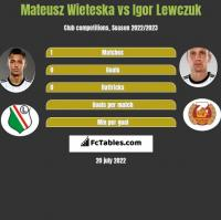 Mateusz Wieteska vs Igor Lewczuk h2h player stats