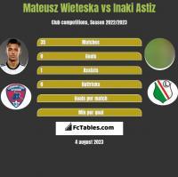 Mateusz Wieteska vs Inaki Astiz h2h player stats