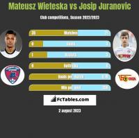 Mateusz Wieteska vs Josip Juranovic h2h player stats