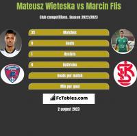 Mateusz Wieteska vs Marcin Flis h2h player stats