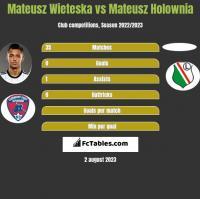 Mateusz Wieteska vs Mateusz Holownia h2h player stats