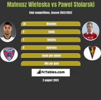 Mateusz Wieteska vs Pawel Stolarski h2h player stats
