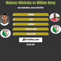 Mateusz Wieteska vs William Remy h2h player stats