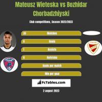 Mateusz Wieteska vs Bozhidar Chorbadzhiyski h2h player stats