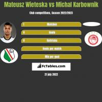 Mateusz Wieteska vs Michal Karbownik h2h player stats