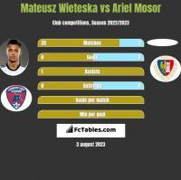 Mateusz Wieteska vs Ariel Mosor h2h player stats