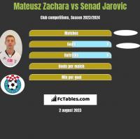 Mateusz Zachara vs Senad Jarovic h2h player stats