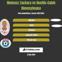 Mateusz Zachara vs Bonfils-Caleb Bimenyimana h2h player stats
