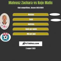 Mateusz Zachara vs Kojo Matic h2h player stats