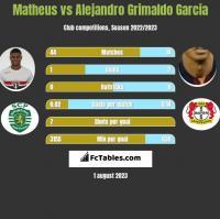 Matheus vs Alejandro Grimaldo Garcia h2h player stats