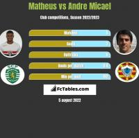 Matheus vs Andre Micael h2h player stats