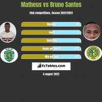 Matheus vs Bruno Santos h2h player stats