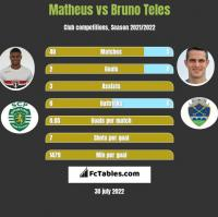 Matheus vs Bruno Teles h2h player stats