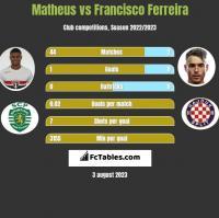Matheus vs Francisco Ferreira h2h player stats