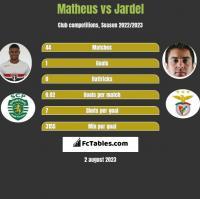 Matheus vs Jardel h2h player stats