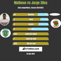 Matheus vs Jorge Silva h2h player stats