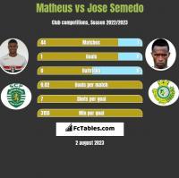 Matheus vs Jose Semedo h2h player stats