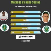 Matheus vs Nuno Santos h2h player stats