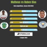Matheus vs Ruben Dias h2h player stats