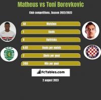 Matheus vs Toni Borevkovic h2h player stats