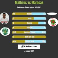 Matheus vs Maracas h2h player stats