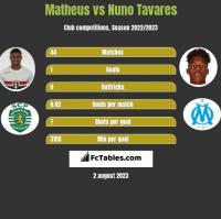 Matheus vs Nuno Tavares h2h player stats