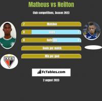 Matheus vs Neilton h2h player stats