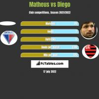 Matheus vs Diego h2h player stats