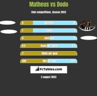 Matheus vs Dodo h2h player stats