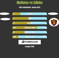 Matheus vs Edinho h2h player stats