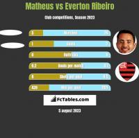Matheus vs Everton Ribeiro h2h player stats