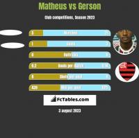 Matheus vs Gerson h2h player stats
