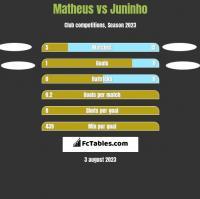 Matheus vs Juninho h2h player stats