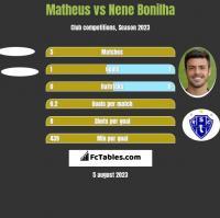 Matheus vs Nene Bonilha h2h player stats