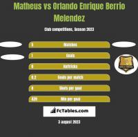 Matheus vs Orlando Enrique Berrio Melendez h2h player stats