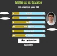 Matheus vs Osvaldo h2h player stats