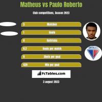 Matheus vs Paulo Roberto h2h player stats