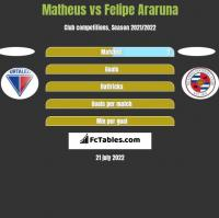 Matheus vs Felipe Araruna h2h player stats