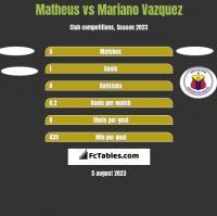 Matheus vs Mariano Vazquez h2h player stats