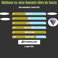Matheus vs Jose Romario Silva de Souza h2h player stats
