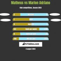 Matheus vs Marlon Adriano h2h player stats