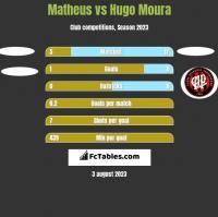 Matheus vs Hugo Moura h2h player stats