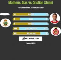 Matheus Aias vs Cristian Stuani h2h player stats