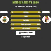 Matheus Aias vs Jairo h2h player stats