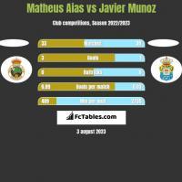Matheus Aias vs Javier Munoz h2h player stats