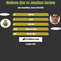 Matheus Aias vs Jonathan Soriano h2h player stats