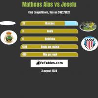 Matheus Aias vs Joselu h2h player stats